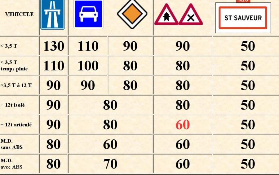 Limitation de vitesse: Rien de change pour les SPL