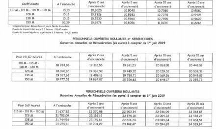 Revalorisation des salaires : une grille 2019 au 1er juin applicable